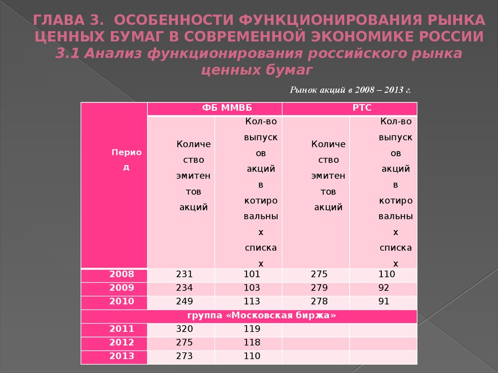 Анализ рынка корпоративных ценных бумаг за 2014