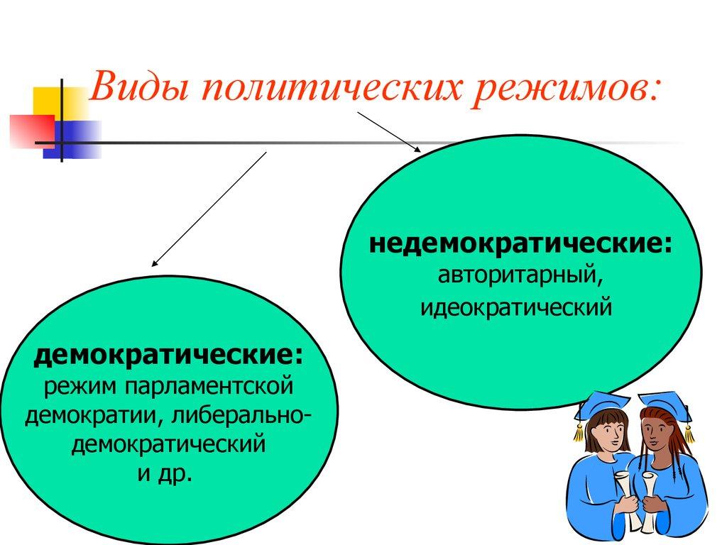 Основные характеристики формы Российского государства