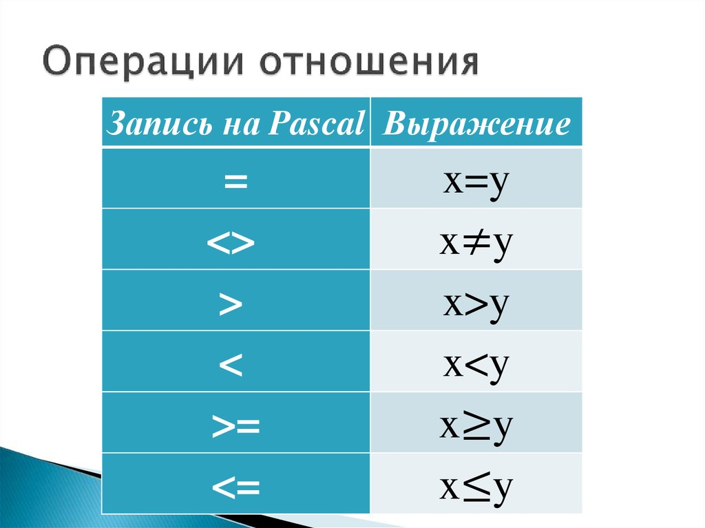 Что такое операции отношения паскаль