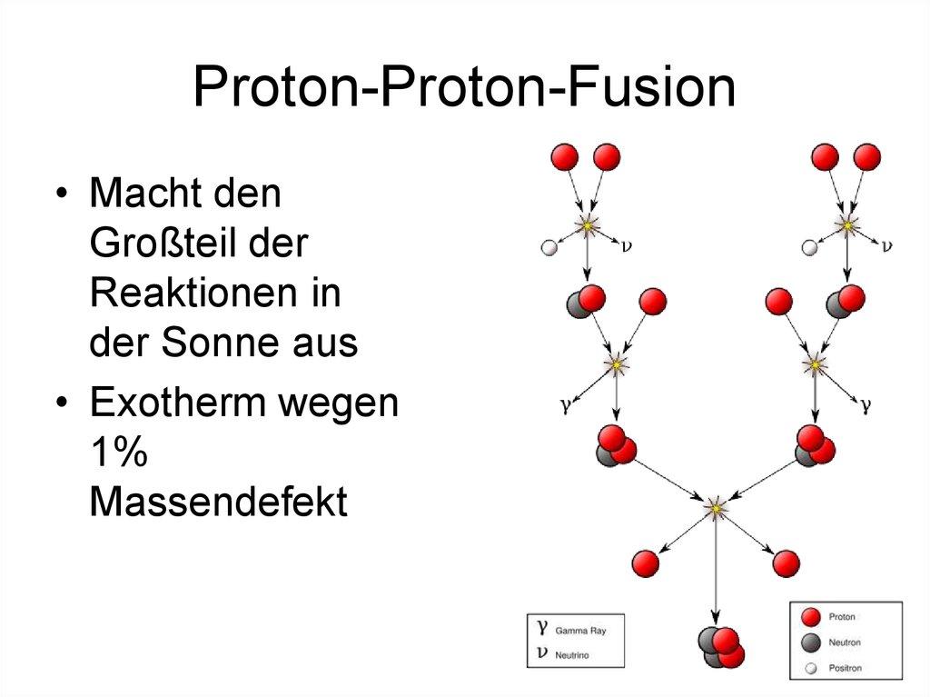 Sonne Fusion