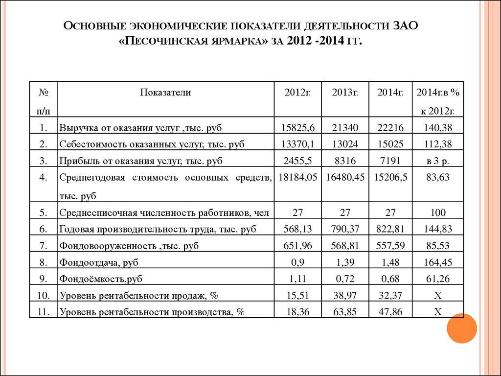 Основные экономические показатели деятельности организации реферат 9616
