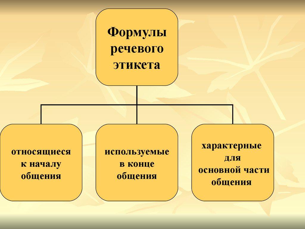 Расскажите об этикетных речевых формулах знакомства