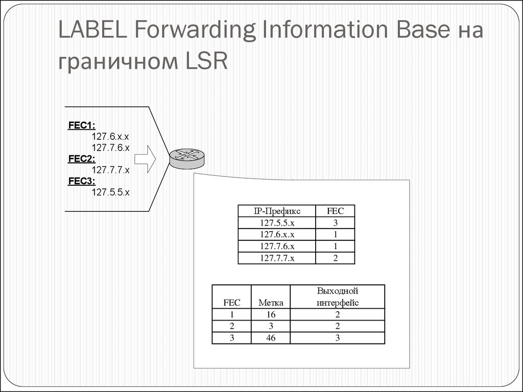 LABEL Forwarding Information Base на граничном LSR