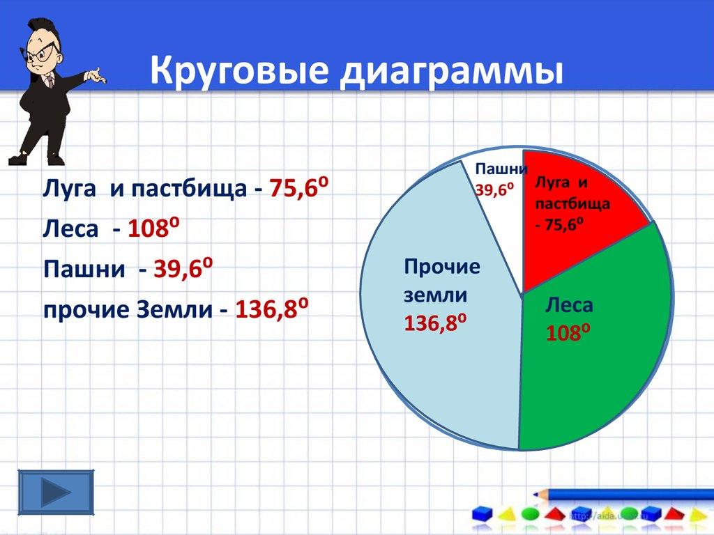 диаграмма 6 класс презентация