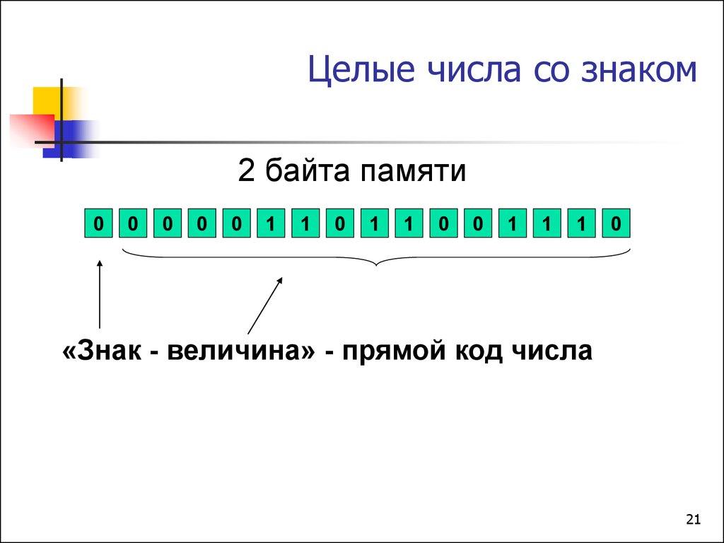 числа со знаком минус