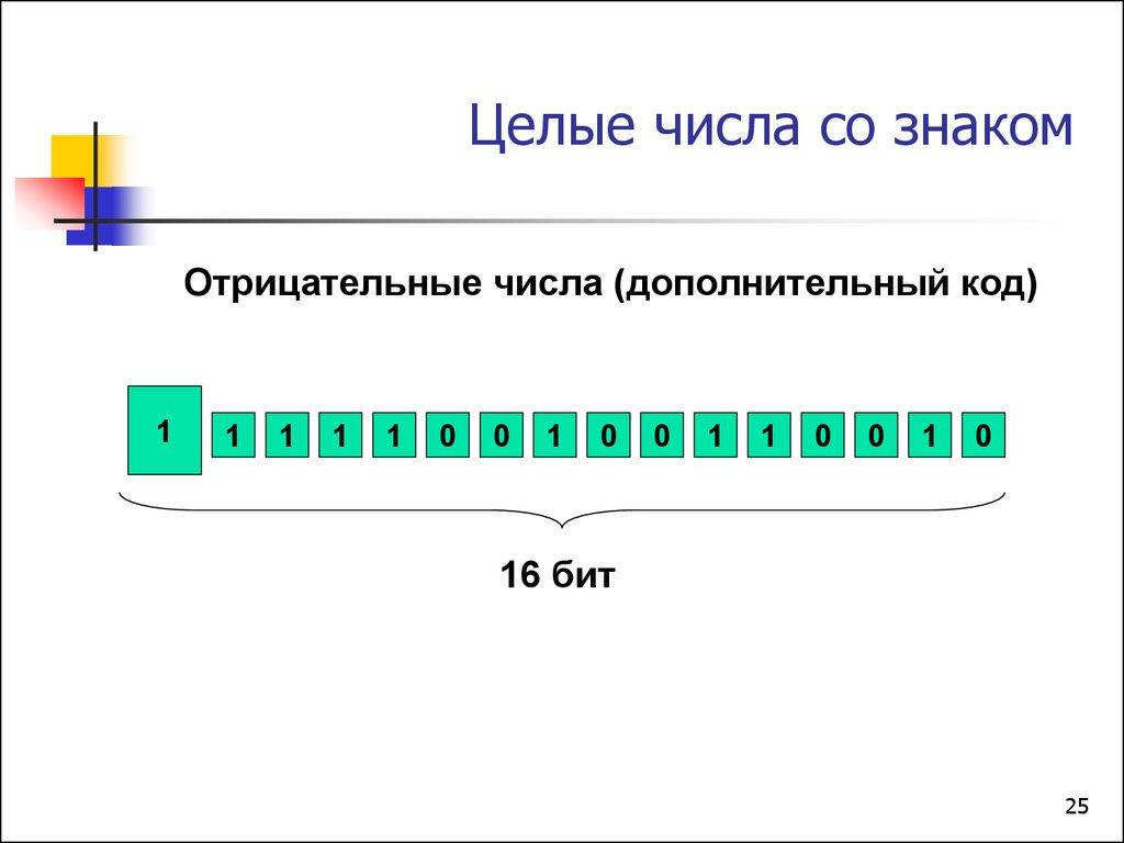 внутреннее представление числа в формате со знаком