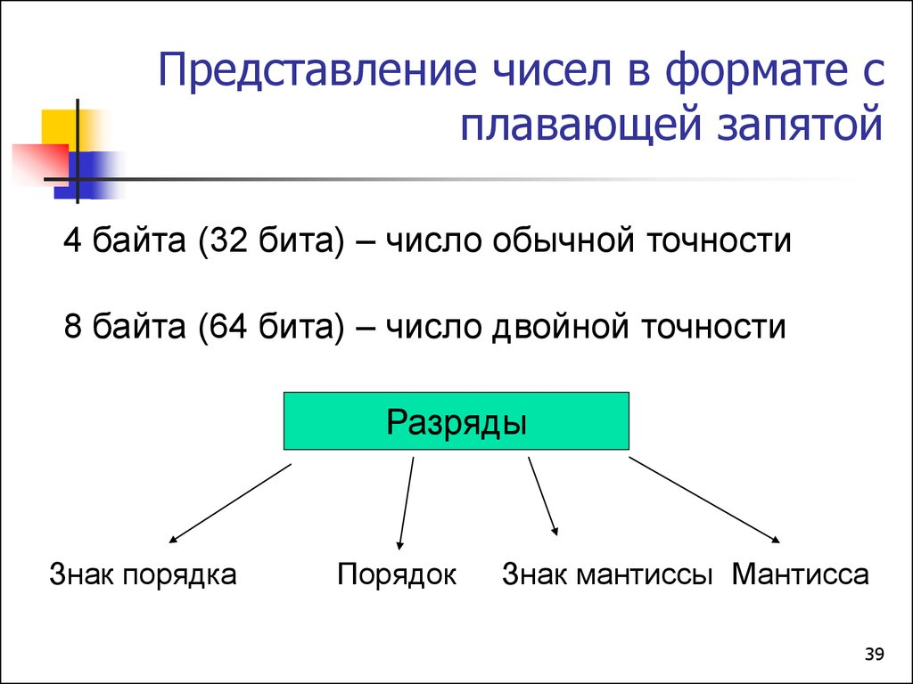 представление в эвм чисел со знаком