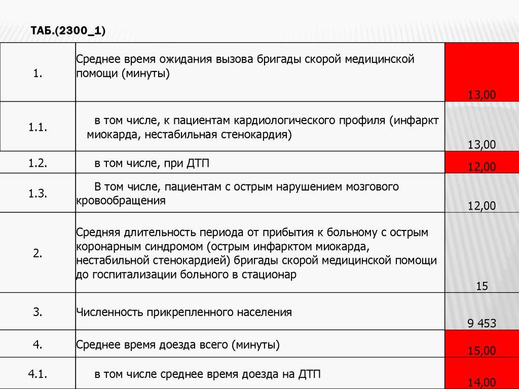 Приказ Министерства здравоохранения РФ от 02122014 N