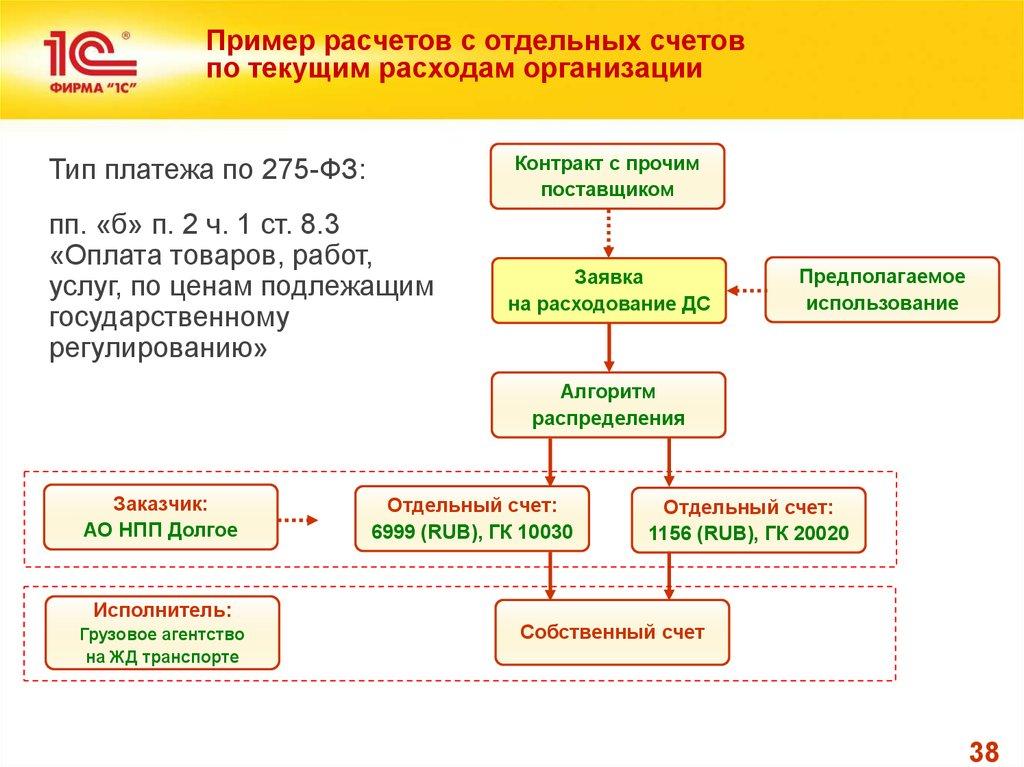 Схема кооперации по государственному контракту образец