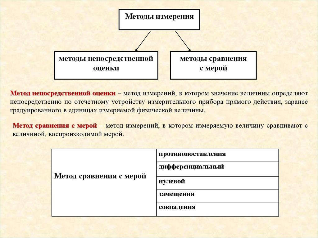read Метод случайного доступа. Ч. 1