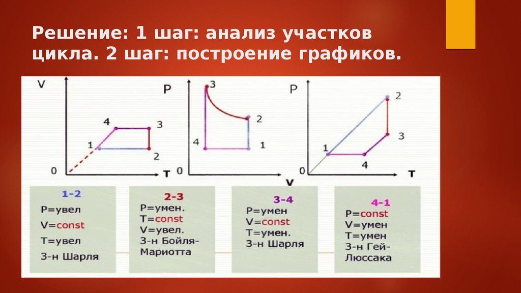 На рисунке представлен график цикла