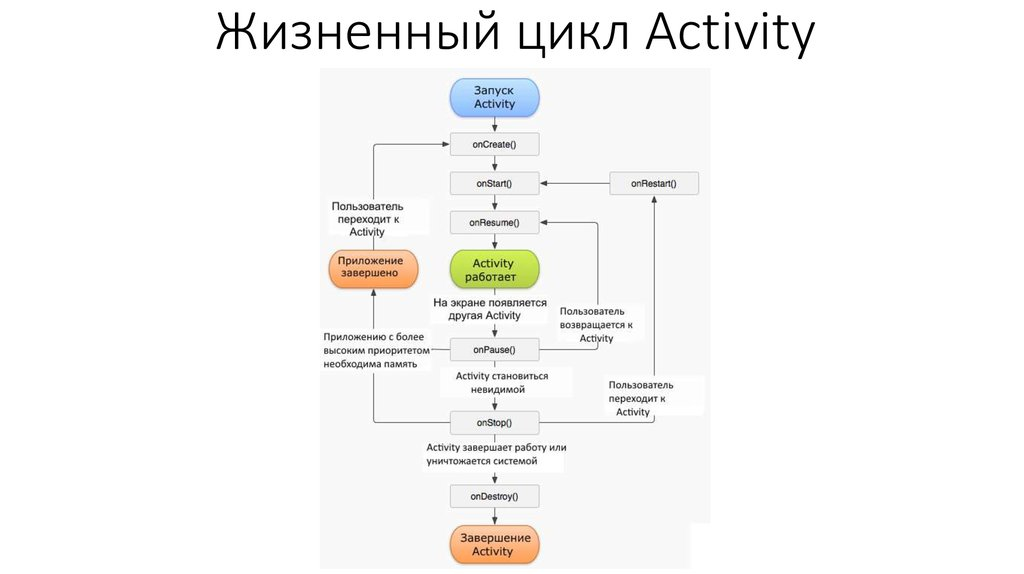 Жизненный цикл активити activity lifecycle