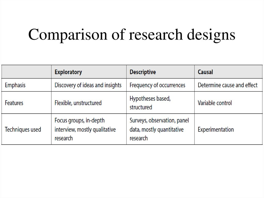 Elements of Research Design