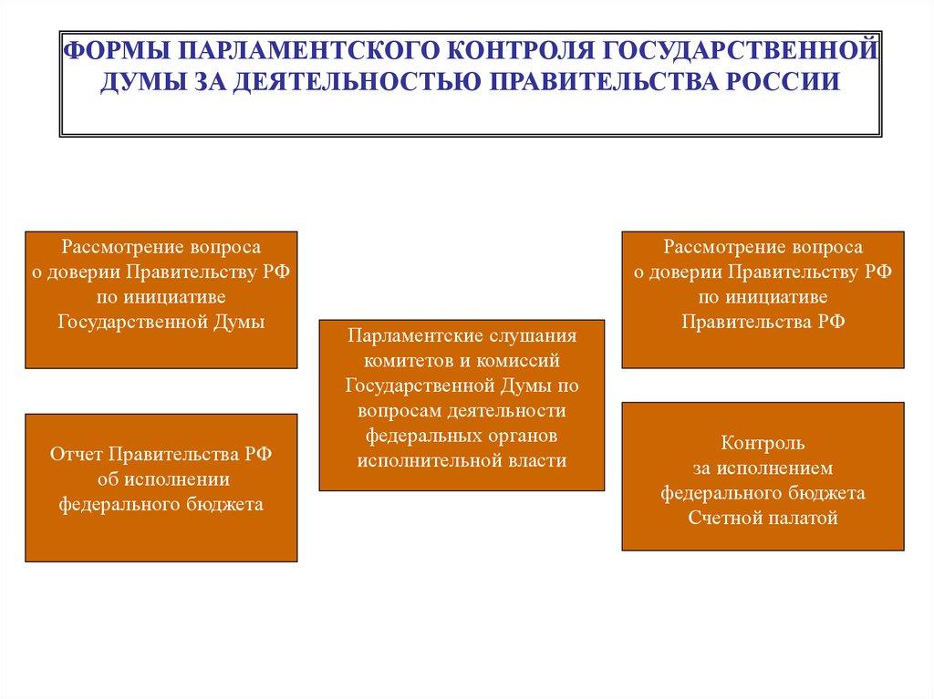 Правительство рф конституционное право