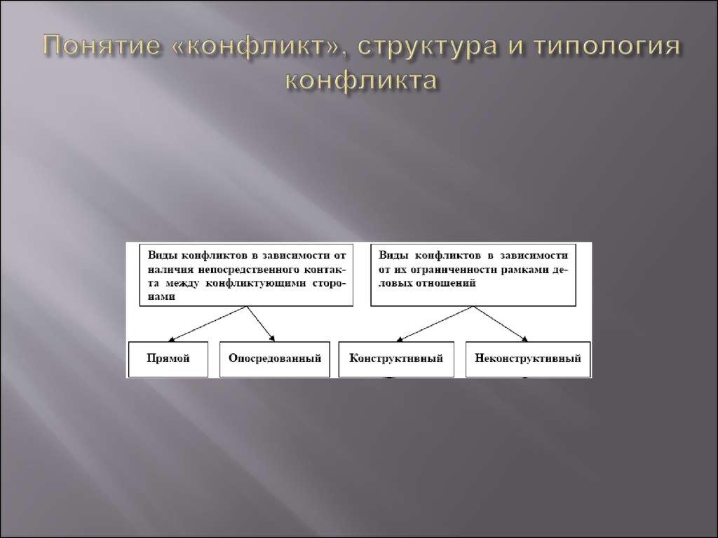 Концепции межгрупповых отношений