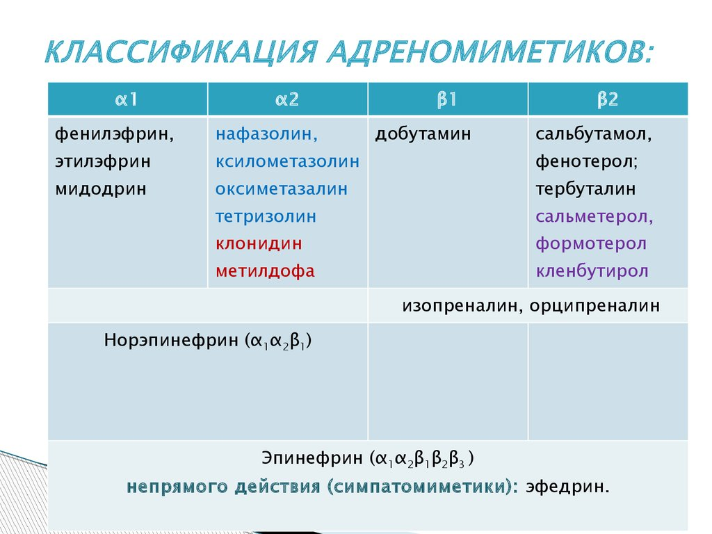 Адреномиметики и адреномиметики