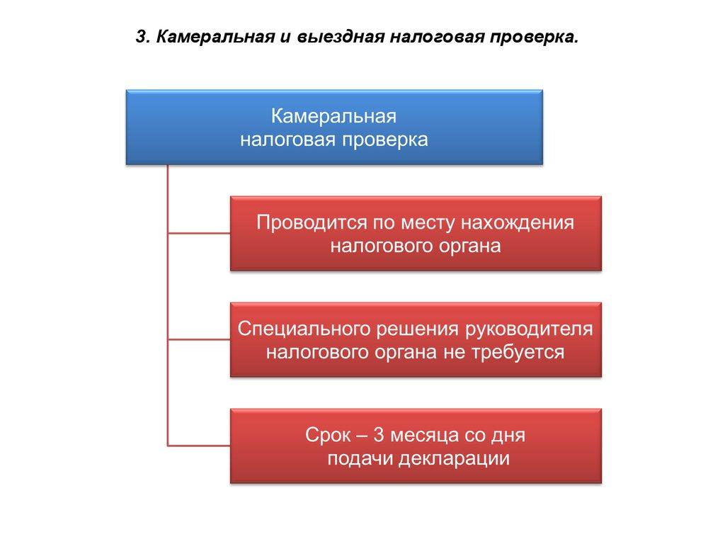 Мероприятия налогового контроля, проводимые в ходе выездной налоговой проверки