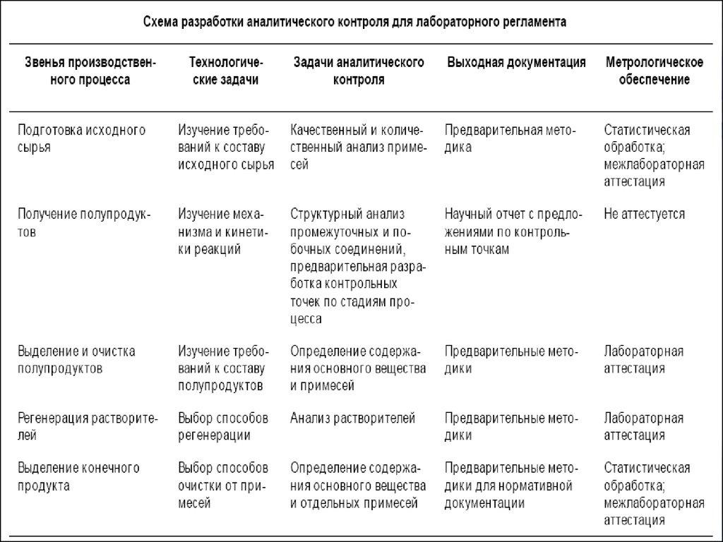 О государственных стандартах качества лекарственных