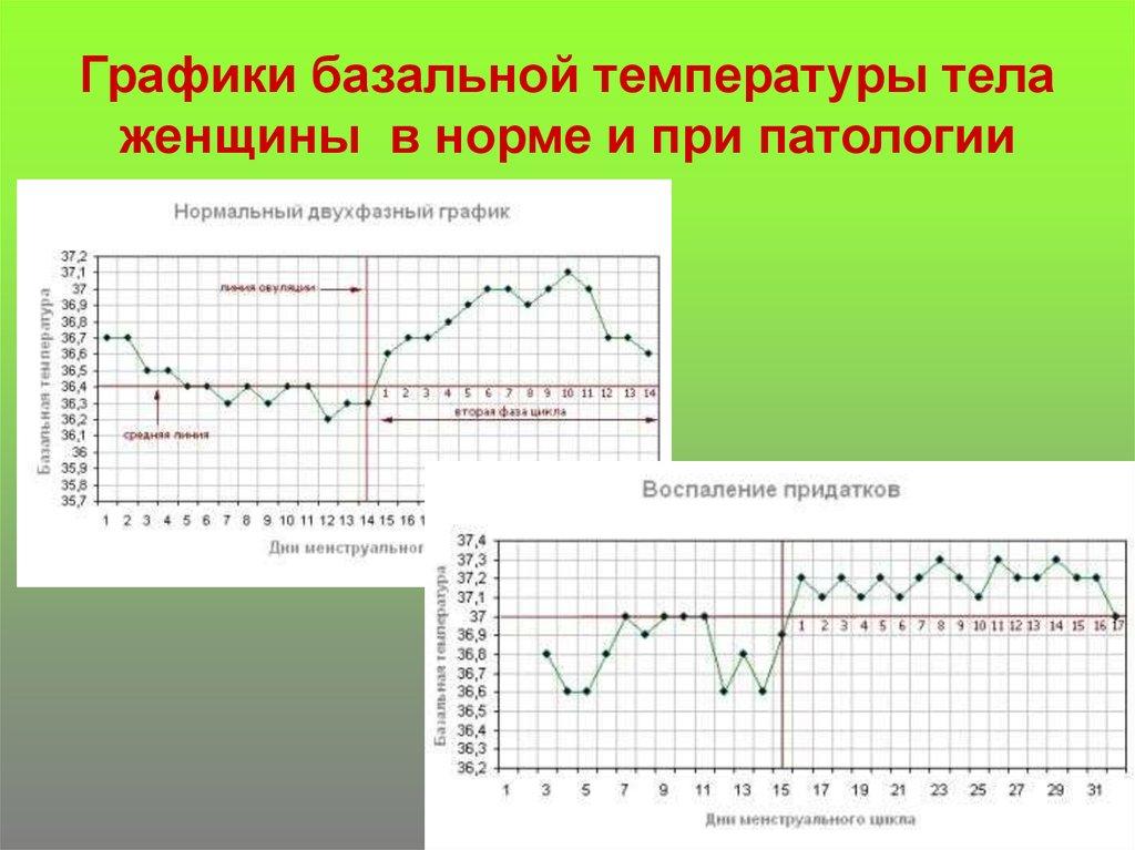 Нормальная температура тела для беременных 100