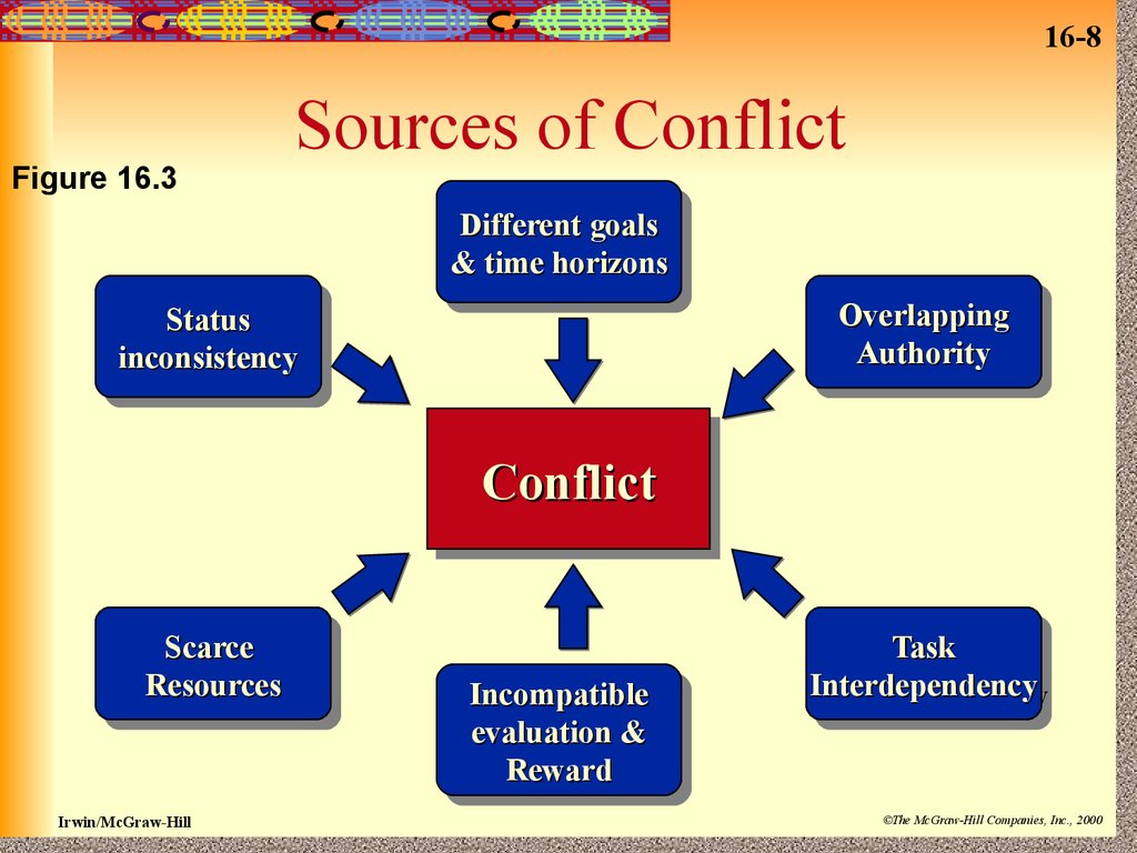conflict resoution Learn how to resolve conflict or disagreements between groups.