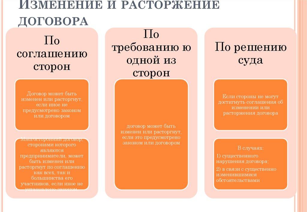 Понятие И Признаки Предпринимательских Договоров