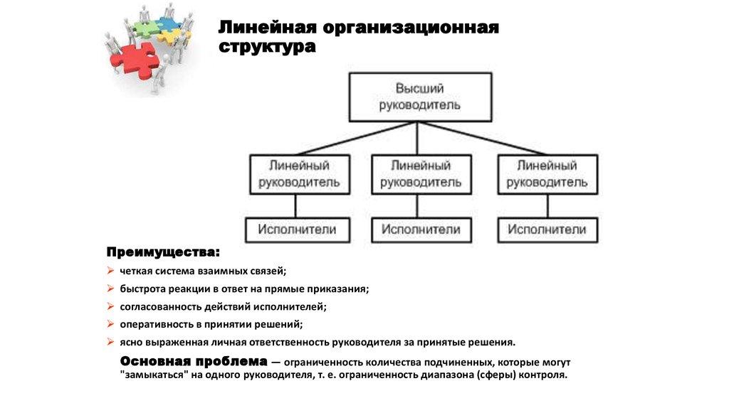 Организационные формы управления схема