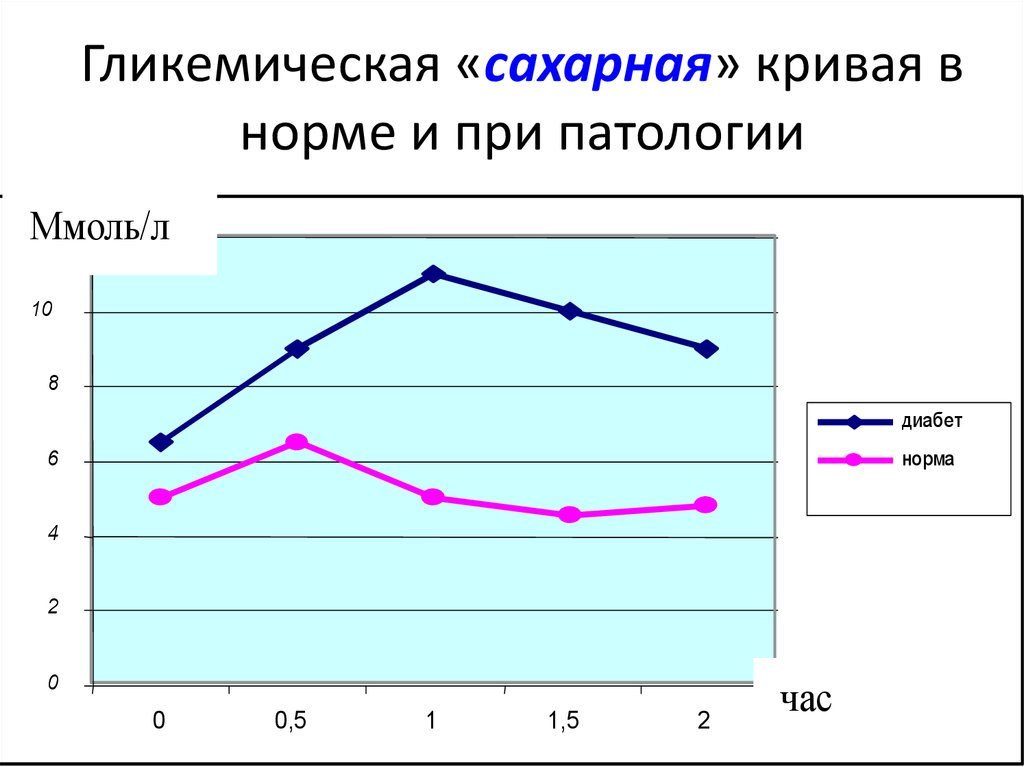 Сахарная кривая нормы для беременных 5