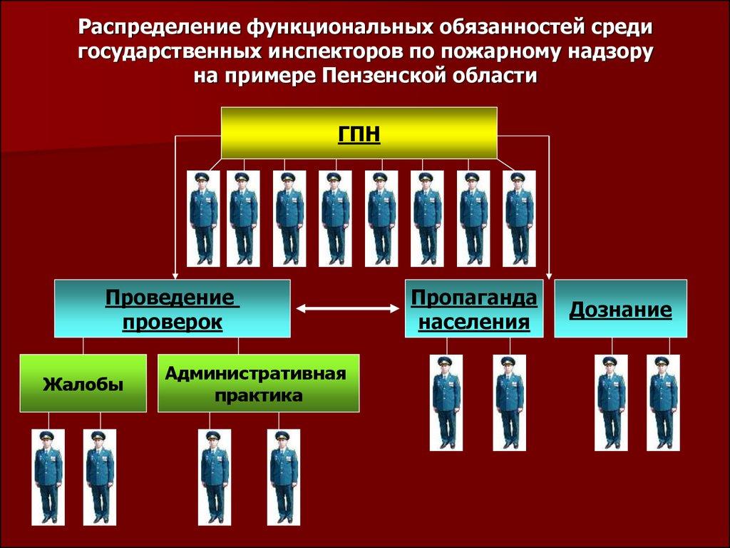 Имеет ли право государственный инспектор проверять требования пожарной безопасности войсковых частей