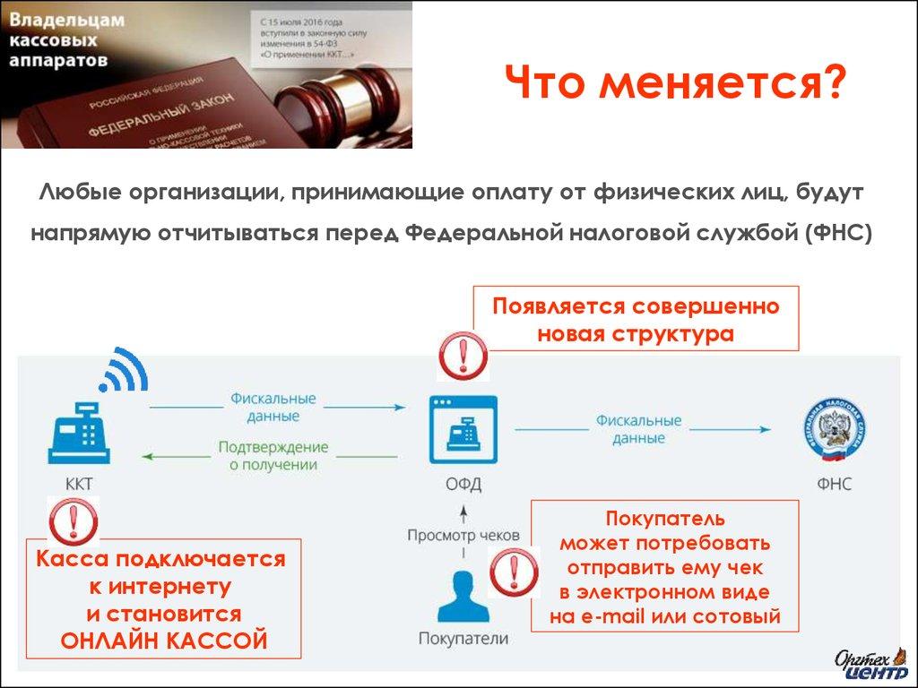 Информационный обзор: Он-лайн кассы и изменения в ФЗ-54