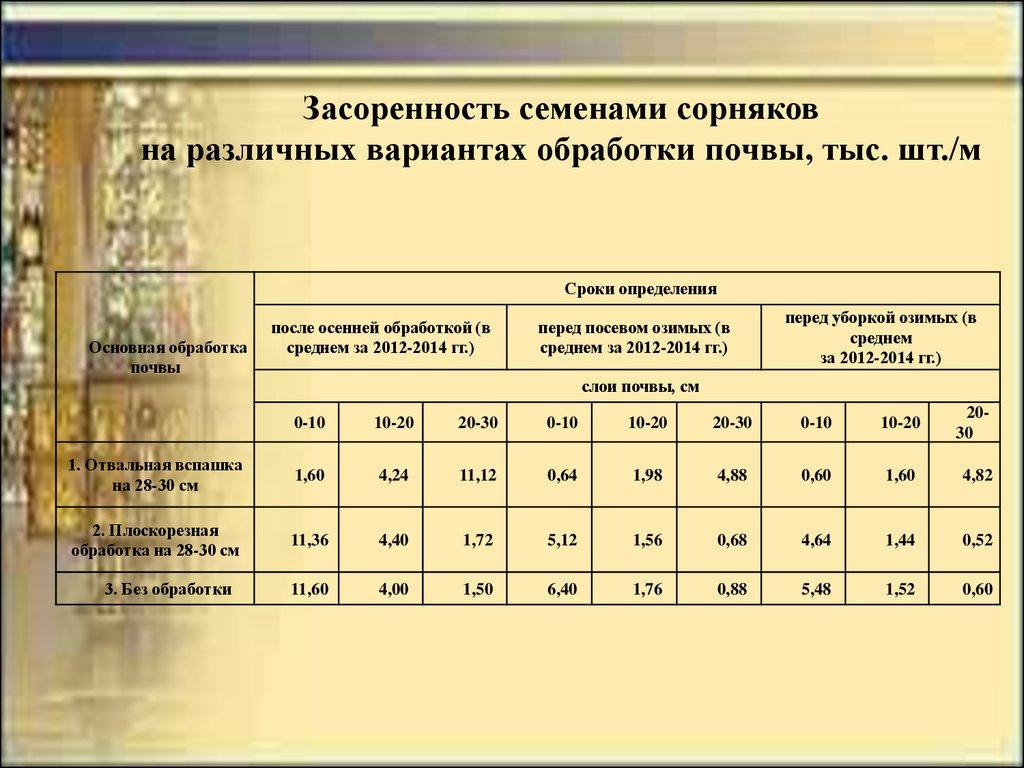 Основные районы выращивания ржи 46