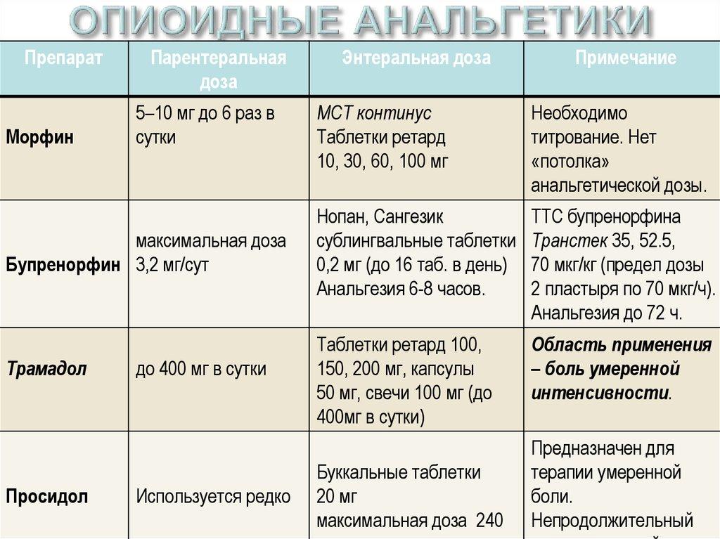 opioidnie-analgetiki-spisok
