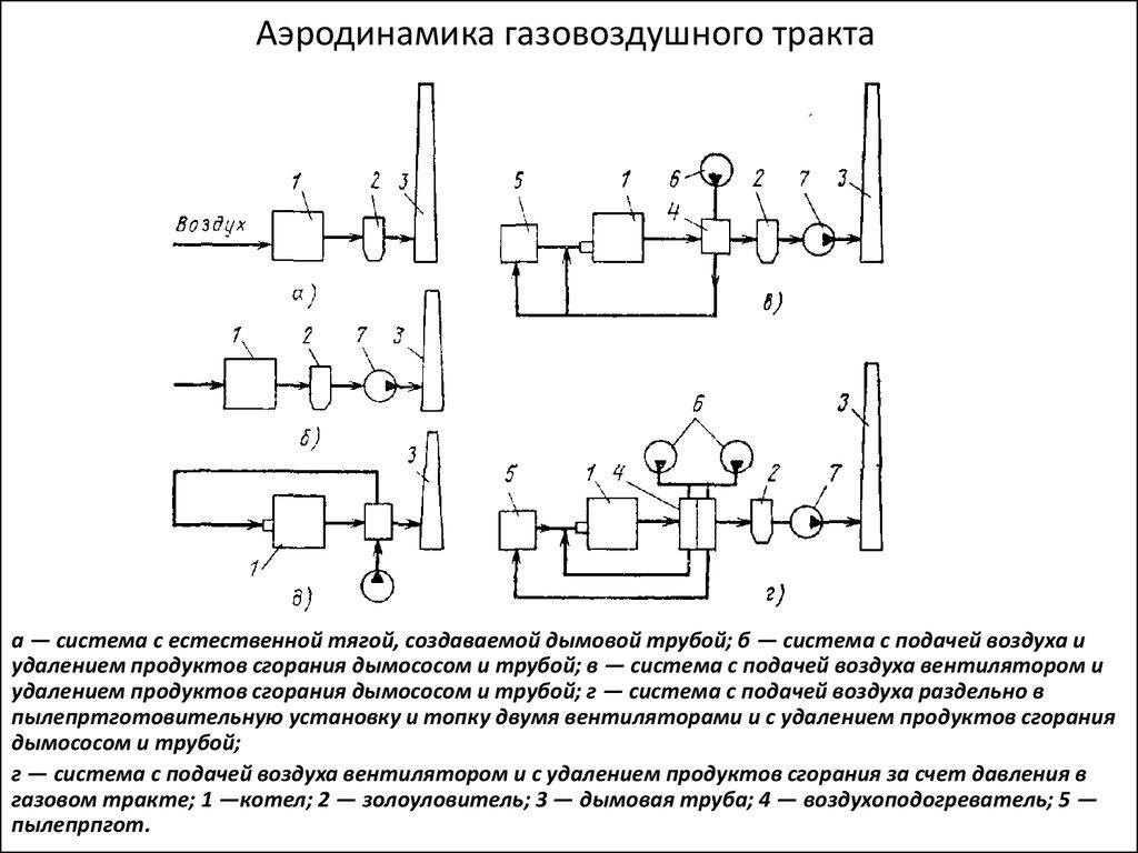 аэродинамика газовоздушного тракта котельной установки