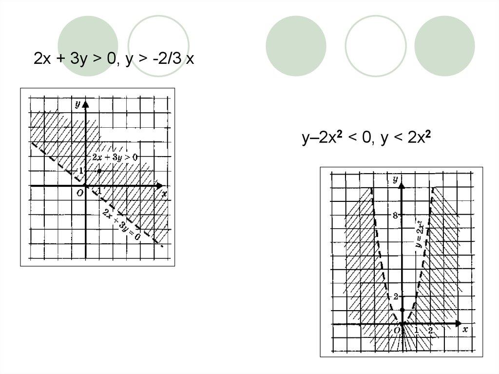 линейные уравнения содержащие переменную под знаком модуля урок