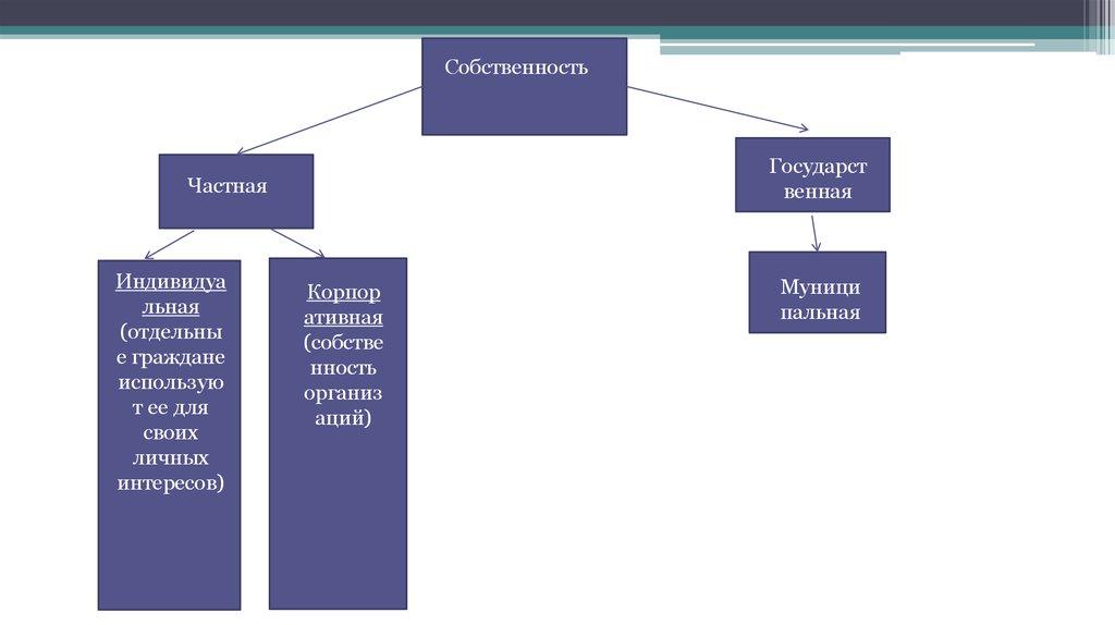 презентации по экономике по теме собственность