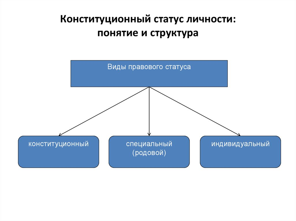 конституционно правовое регулирование статуса субъектов рф