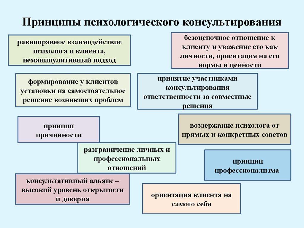 Психологическое консультирование в схемах