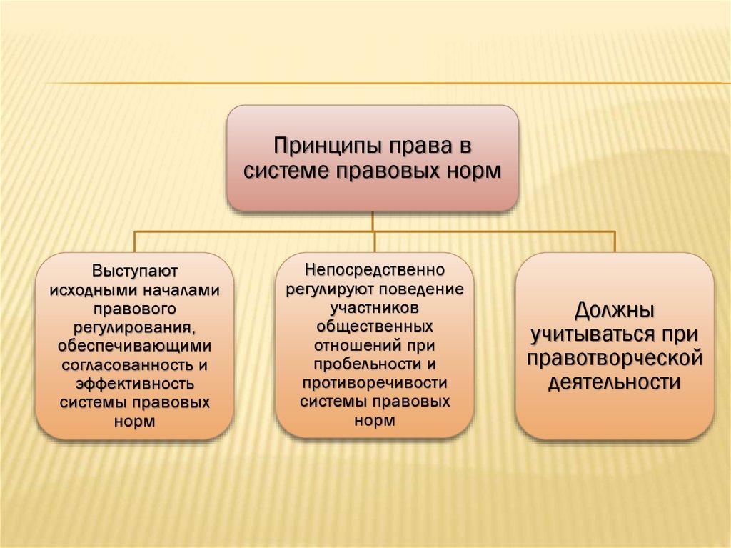 источники земельного права курсовая
