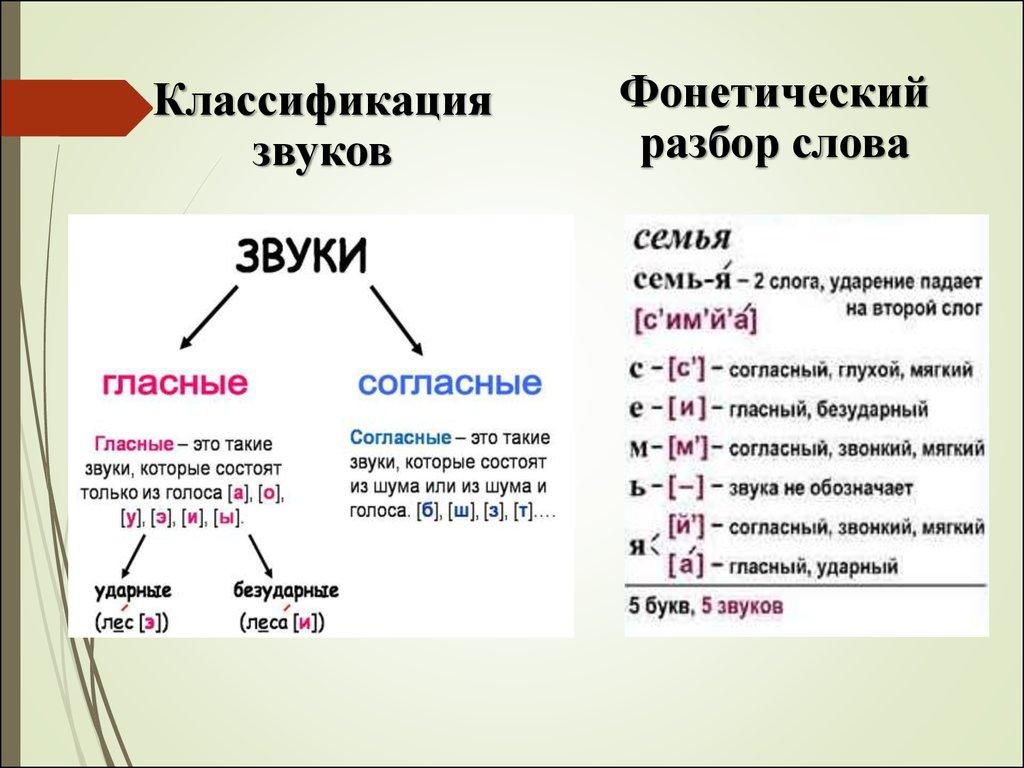 Фонетический Разбор Слова Юбка