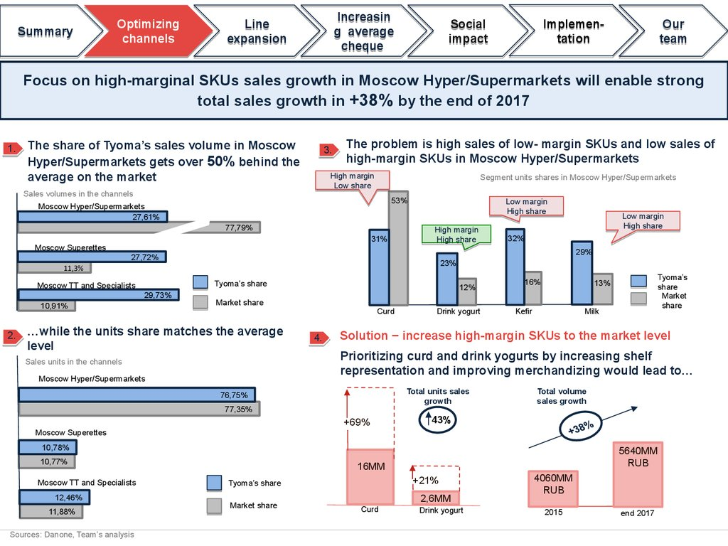 danone strategy Danone company profile - swot analysis: danone benefits from strong global brands, spearheaded by activia, which saw a relaunch across its most.