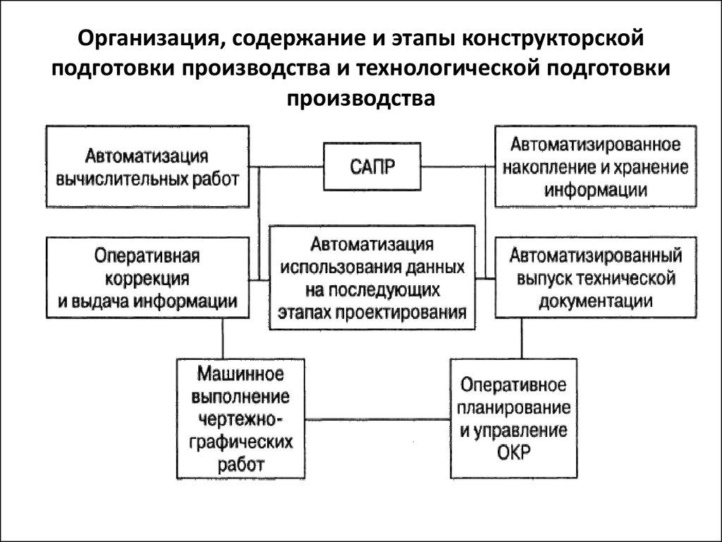 Организация, содержание и этапы конструкторской подготовки производства и технологической подготовки производства