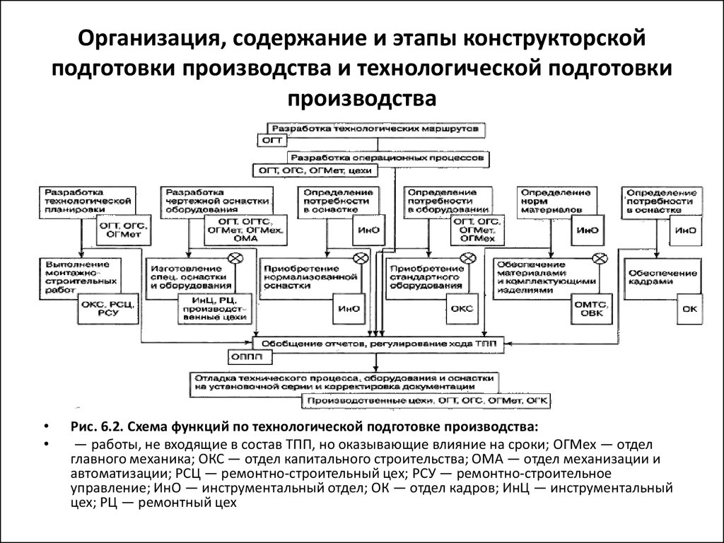 Основные этапы процесса планирования подготовки производства цель проекта укрупненный план реализации проекта целевые