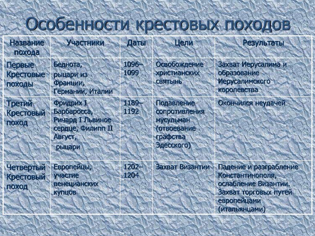 Таблицу истории 6 класс походы крестовые по гдз