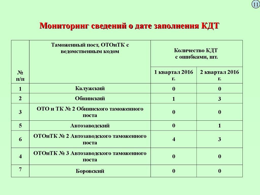 Таможенный кодекс Евразийского экономического союза ТК