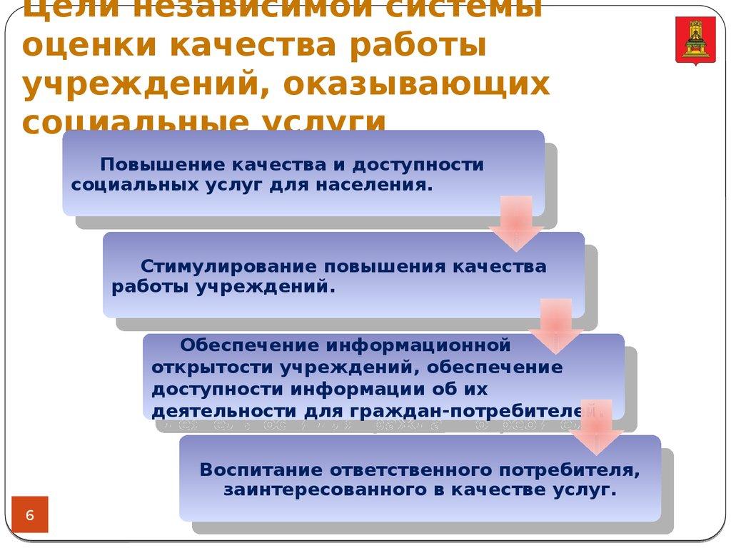 презентация на тему социальные услуги
