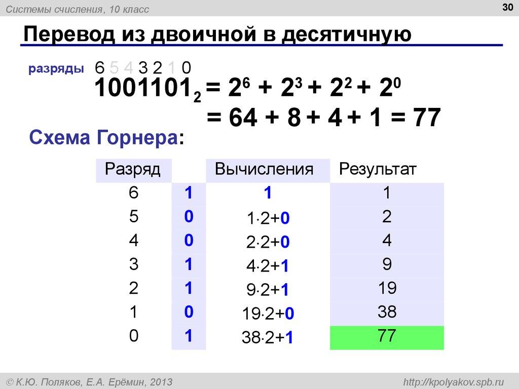 Двоичная система счисления алфавит: 0, 1 10-ая 0 2-ая 0 1 1 2 10 3 11 4 100 5 101 6 110 7 111 10-ая 8 2-ая 1000