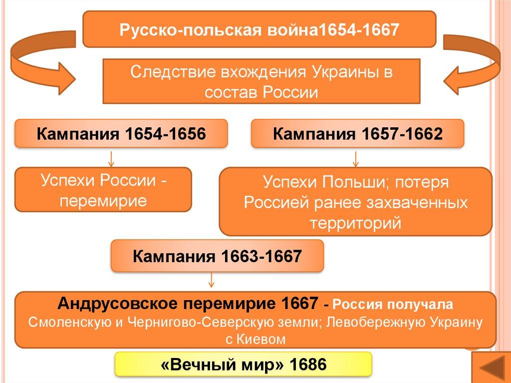 Зборовский Мирный Договор Текст