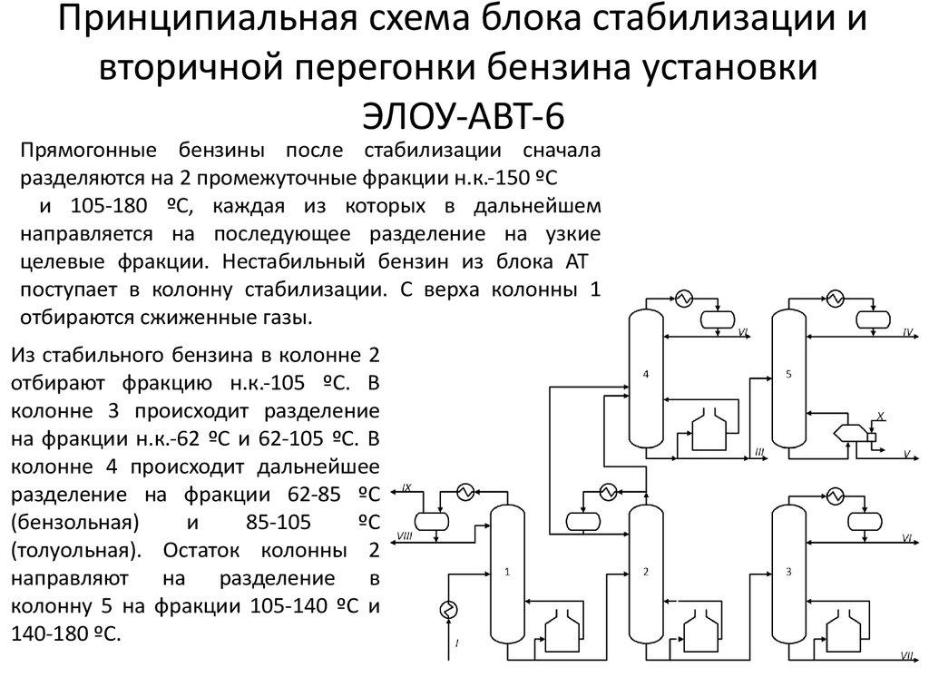 Принципиальная схема ректификационной установки фото 504
