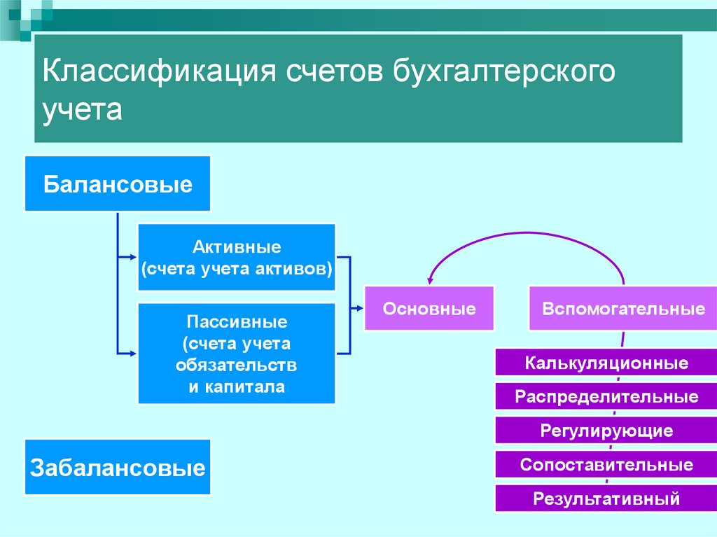 A Dissociation Model