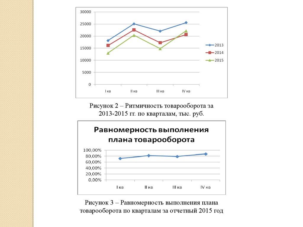 Показатели эффективности инвестиционного проекта курсовая 6461
