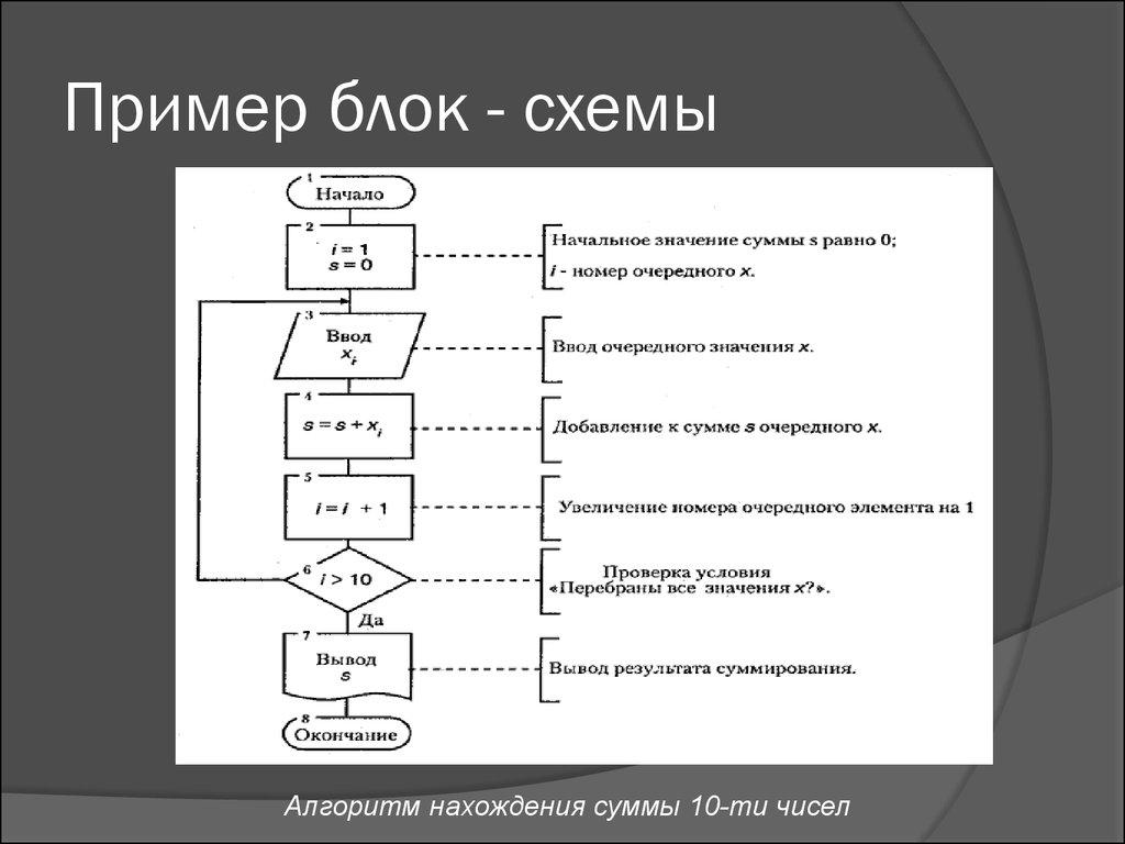 Простые примеры на блок схеме